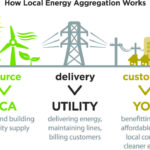 CCAs – Unstoppable Transition to Clean Energy